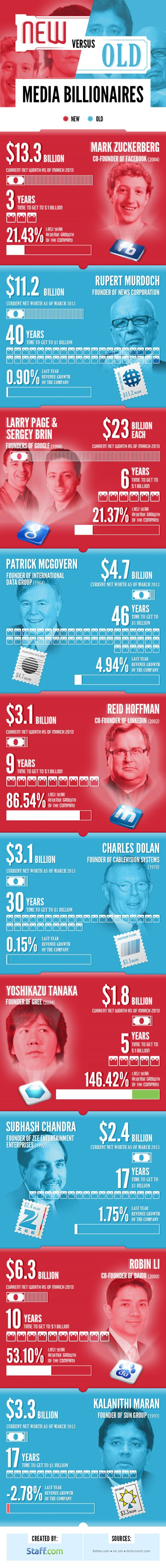 TD-Infograph_New-vs-Old-Billionaires