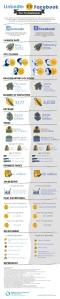 BSBM IG - LinkedIn vs Facebook - Infographic